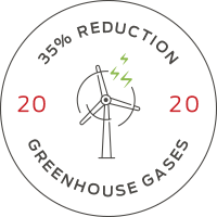 Sustainability - Greenhouse gases